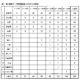 佐賀県の高校、学力分布(2019年 高1第1回目)